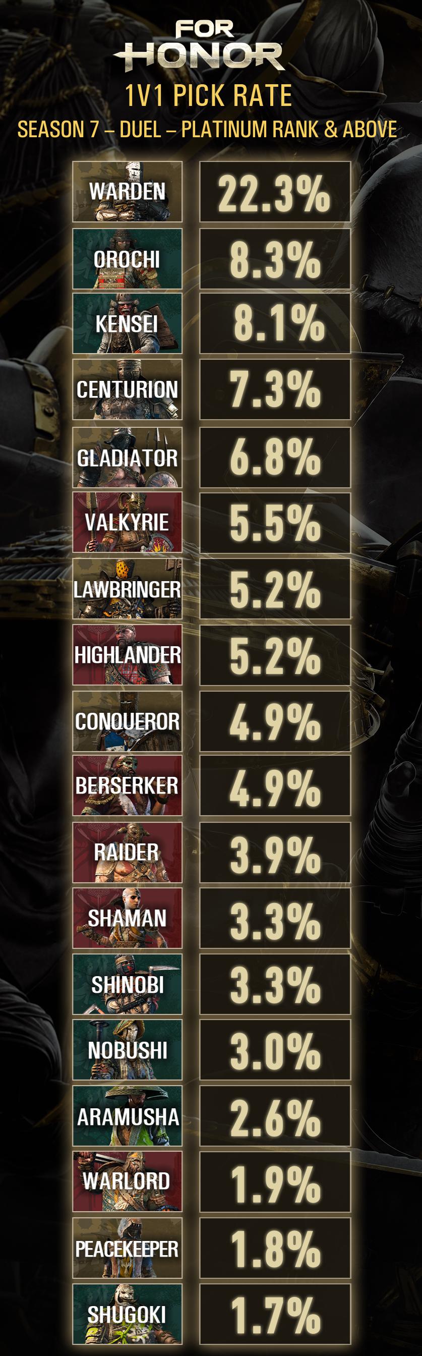 State of Balance - Season 7 | | Ubisoft